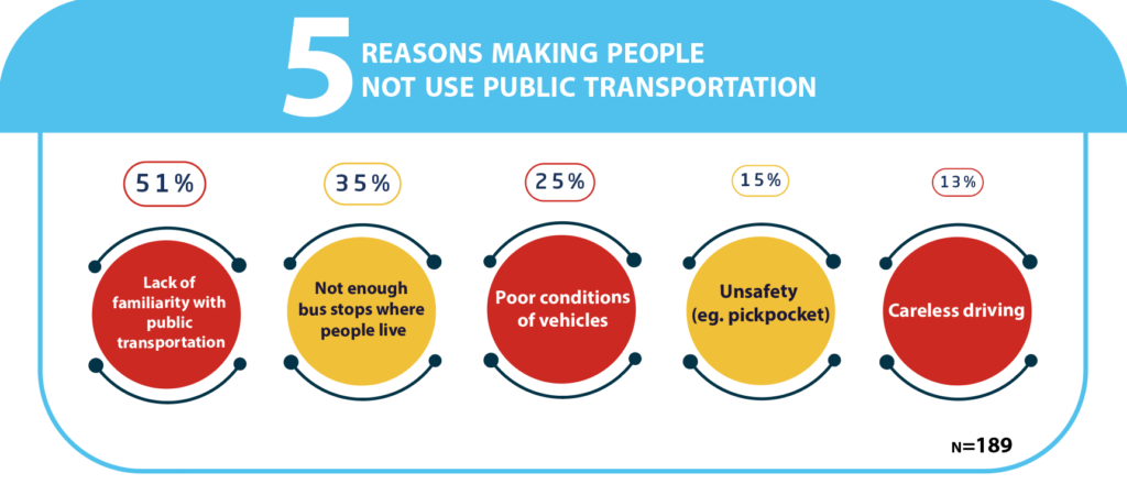 5 reasons making people not use public transportation 51% lack of familiarity with public transportation 35% not enough bus stops where people live 25% poor conditions of vehicles 15% unsafely 13% careless driving