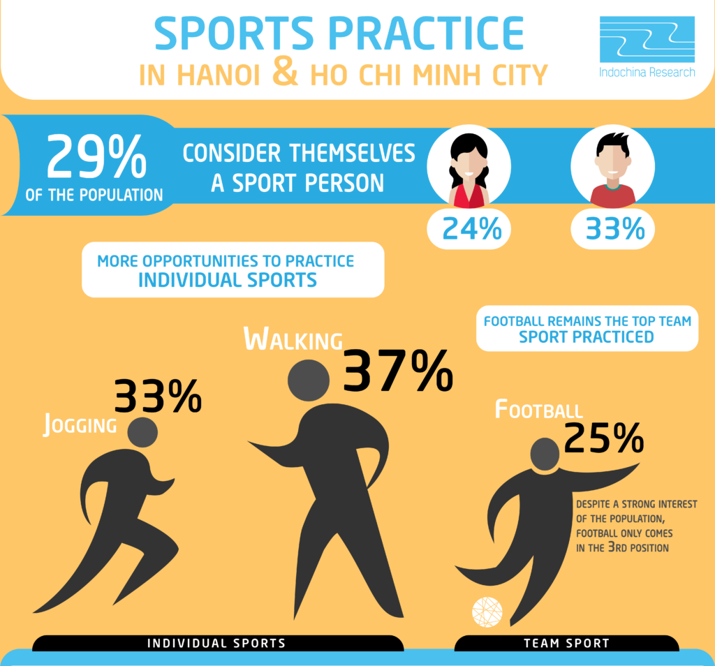 Practice in Hanoi & Ho Chi Minh City 29% of the population consider themselves sportive (24% female ; 33% male) More opportunities to practice individual sports (Walking: 37%, Jogging: 33%) Football remains the top team sport practiced (25%)
