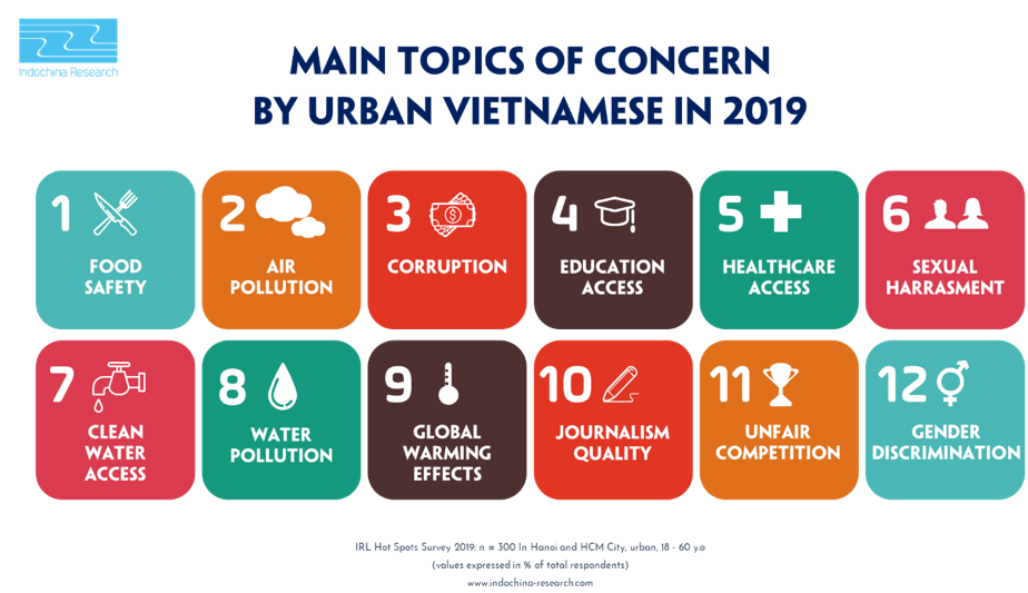 Social Concerns in Vietnam - Hot Spots Survey page 1